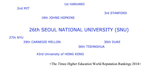 2014 Times Higher Education World Reputation Rankings